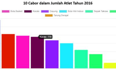 10 Cabor dalam Jumlah Atlet Tahun 2016