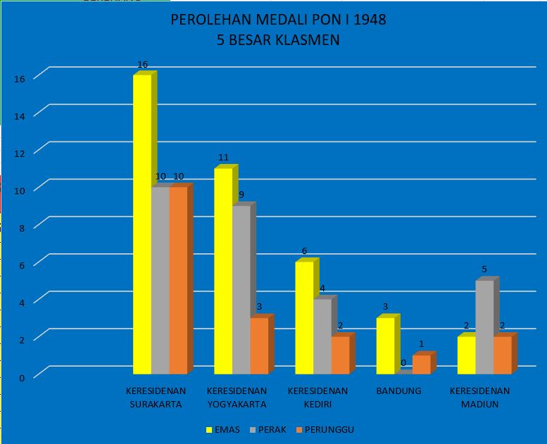 Perolehan Medali PON I